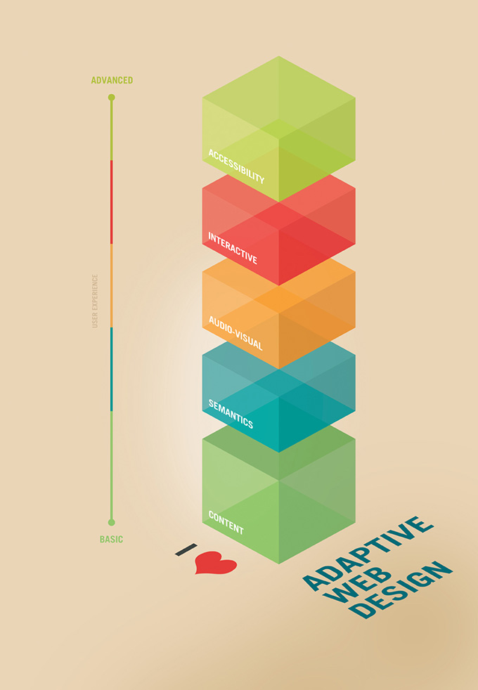 First version of the I Love Adaptive Web Design Poster